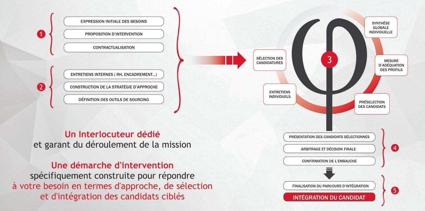 Cabinet recrutement Paris | Chasseur de tete Paris | Coaching entreprise Paris | Lean Paris