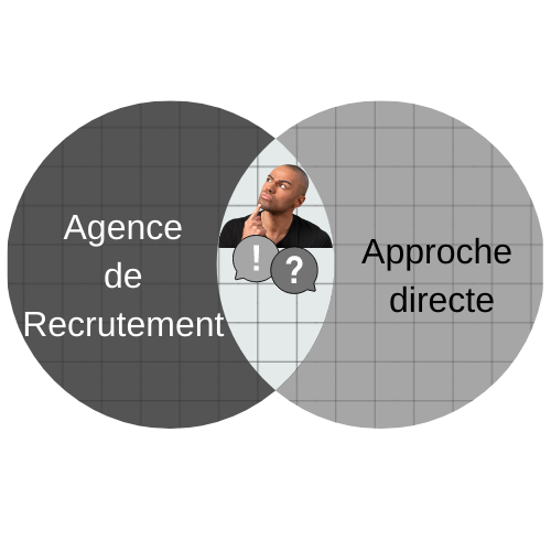 Agence de Recrutement & Approche directe